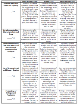 rubric for short story creative writing Creative short story rubric 1 point – has no creative tension to capture the reader and gives away the point of the story writing (maximum 4 points.